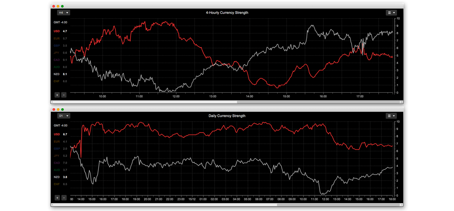 NZD currency strength charts for different time-frames
