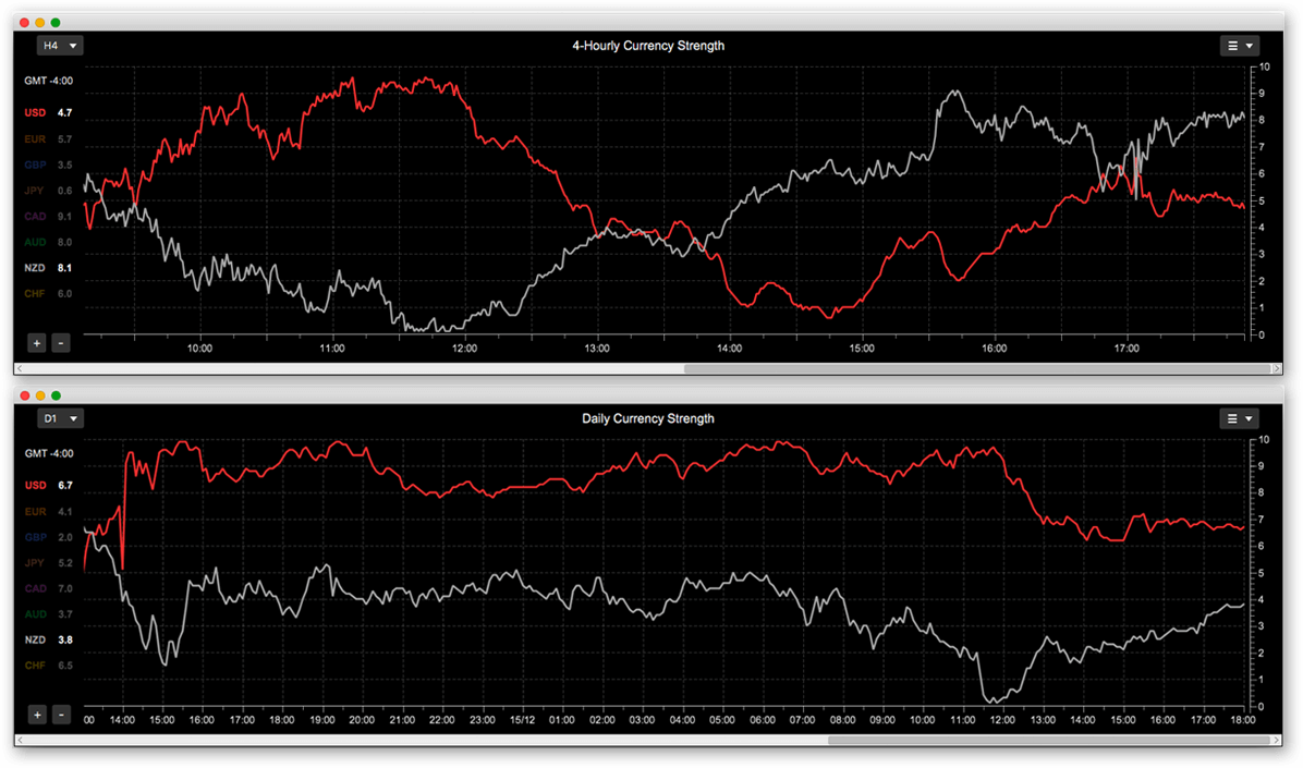 Currency Strength Indicator showing NZD strength on Daily and 4-Hourly time-frames