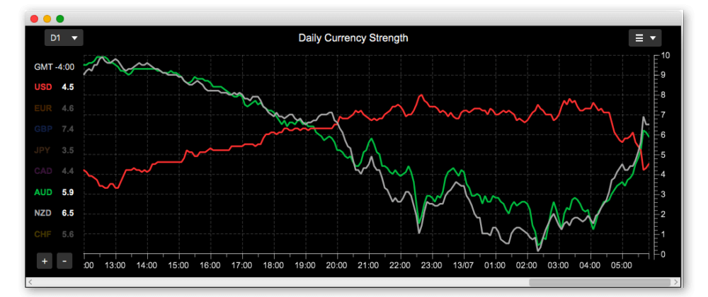 Currency strength meter line chart