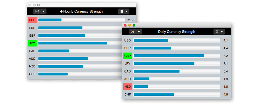 Currency strength meter bar charts